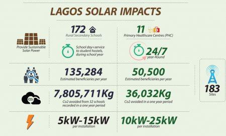 SolarNigeria