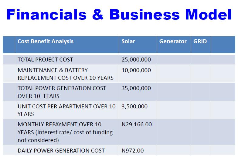 Off-grid financials