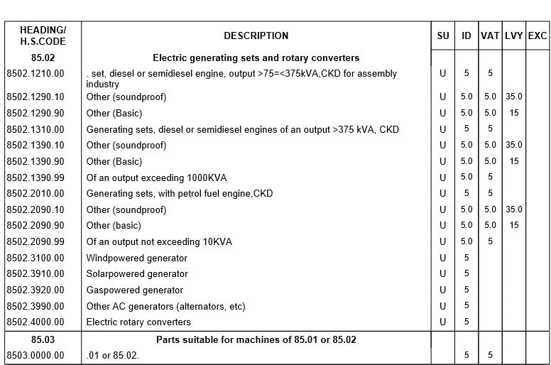 duties on importation of renewable energy appliances