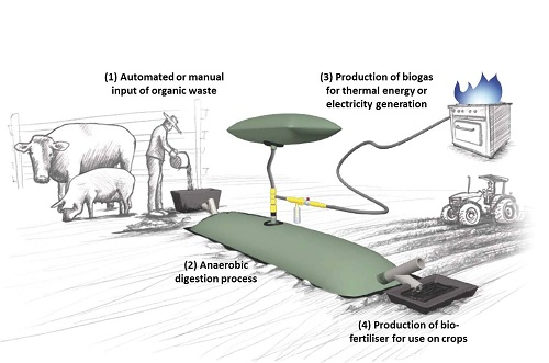 biogas-production