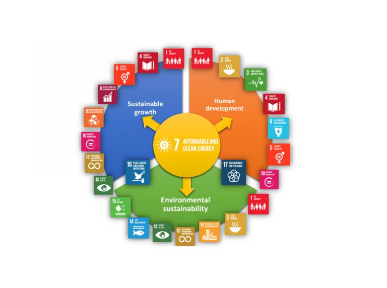 Clean Energy and the Sustainable Development Goals