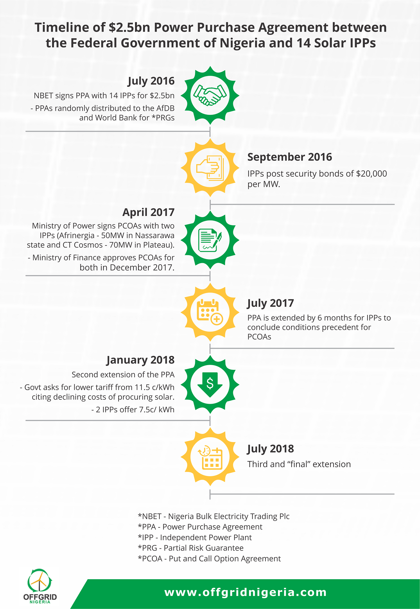 Timeline of PPA with 14 solar IPPs