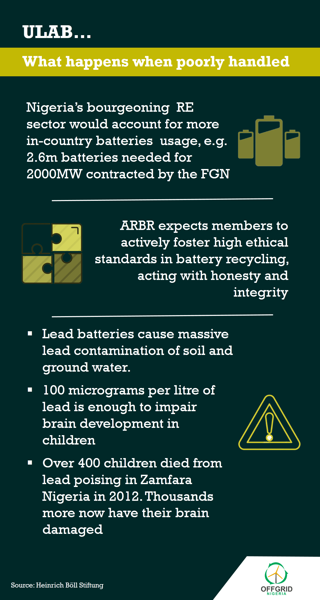 What happens when  Used Lead Acid Battery (ULAB) are poorly handled