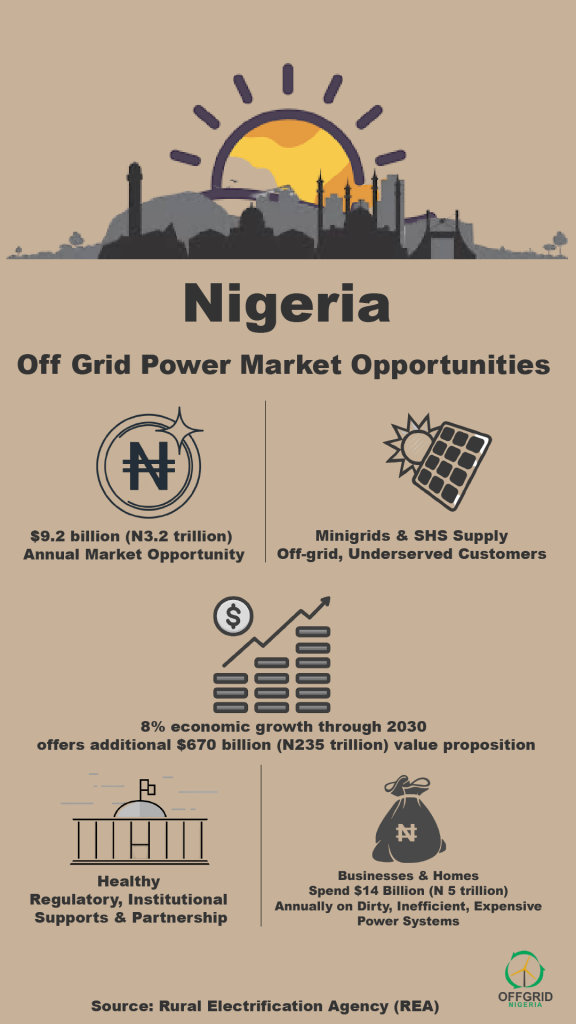 opportunities in Nigeria's off-grid electricity market